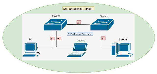 switch-networking