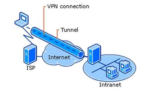 Kya Hai VPN Aur Iske Fayde V Nuksan