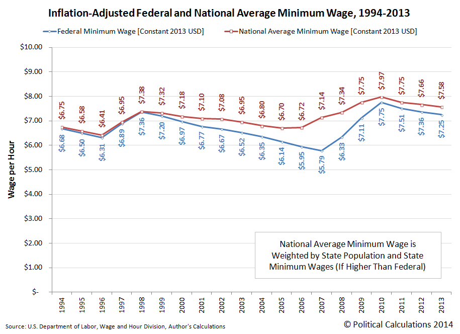 Inflation-Adjusted Federal and National Average Minimum Wage, 1994-2013