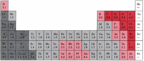 Chemistry Time!: Bonds and Electronegativity