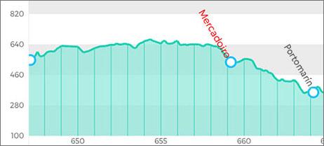 朝聖者之路第31天:倒數100公里的變化 人變多也變熱鬧了
