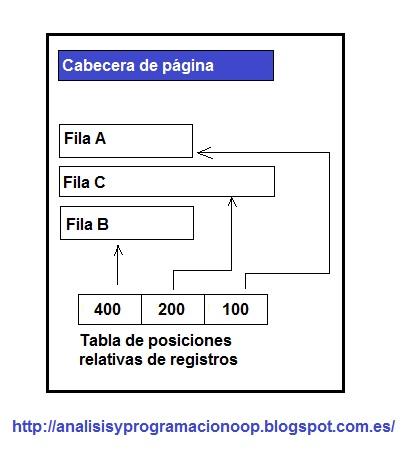 Análisis Y Programación Arquitectura Física De Sql Server
