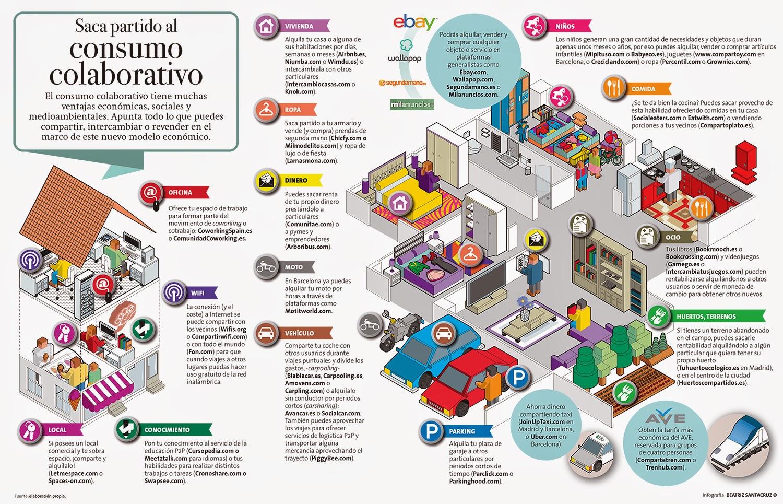 Importadores De Equipos Para Serviteca Autolavado Para Su: Economía Para Cronopios: Consumo Colaborativo... Otro
