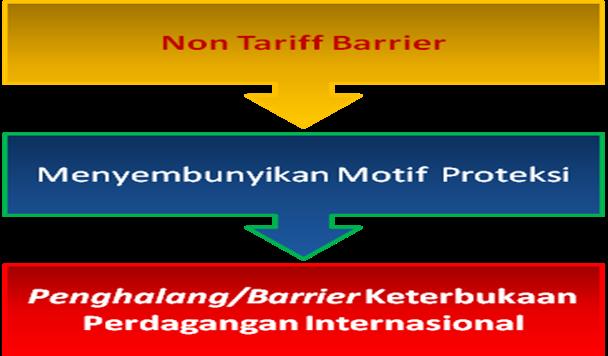 tarif sistem perdagangan internasional