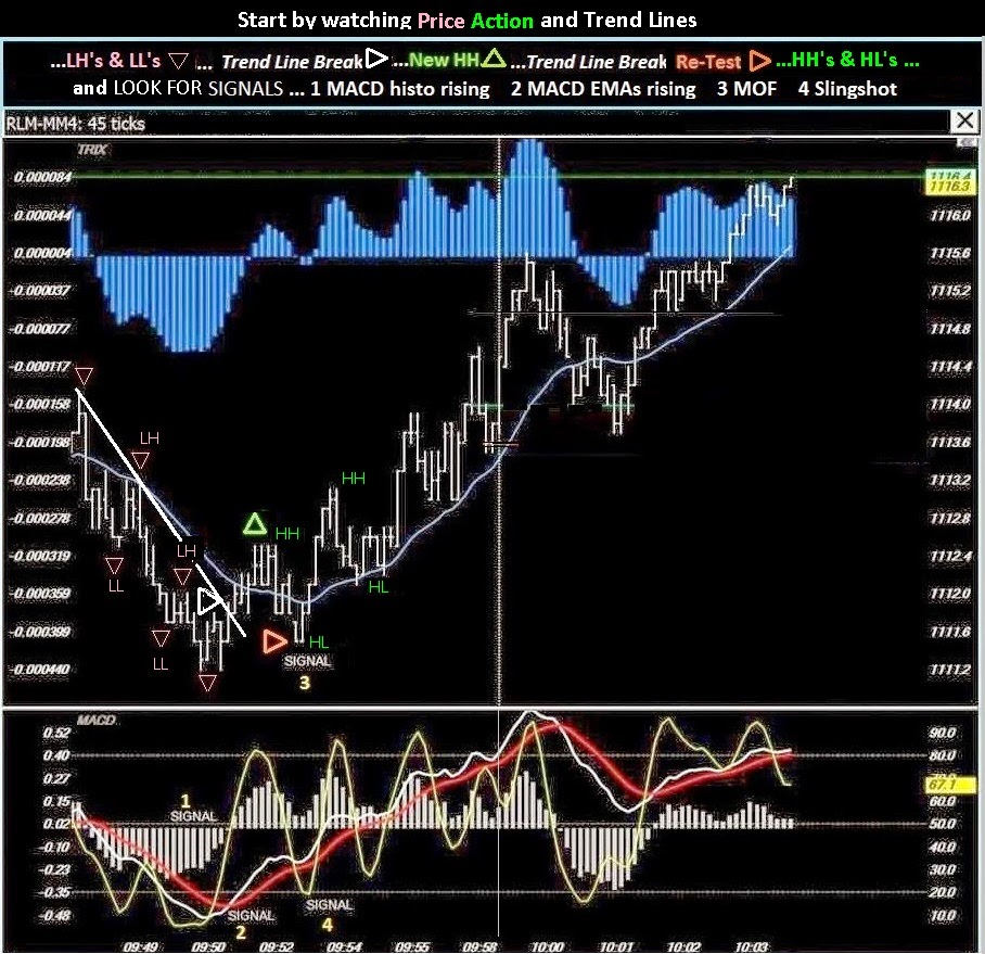 Day trading signals uk