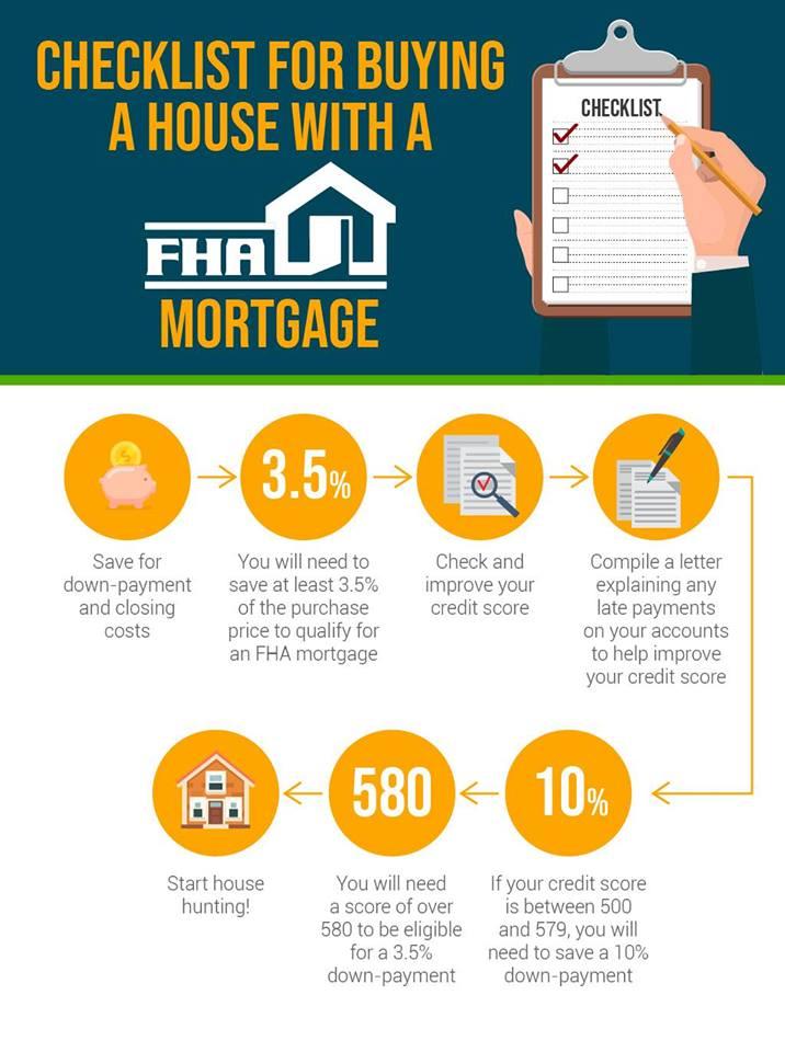 2019 Kentucky FHA Loan Requirements