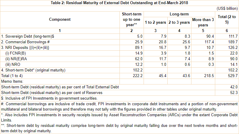 India's External Debt as at the end of March 2018