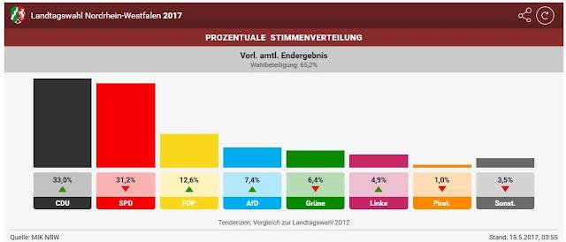 http://www.rp-online.de/nrw/landespolitik/wahl-2017-in-nrw-das-passiert-am-tag-danach-aid-1.6575893