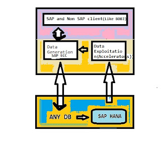 SAP HANA Tutorial and Material, SAP HANA Certification, SAP HANA Guides, SAP HANA Learning