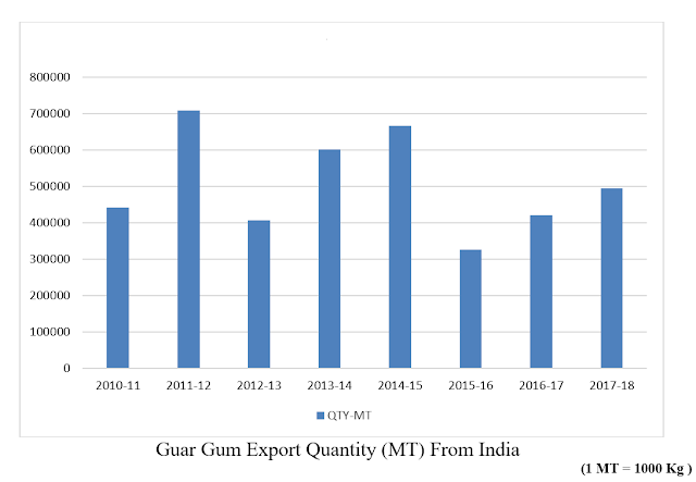 Guar, guar gum, Guar gum price, Guar gum export,  guar gum news, NCDEX guar gum price, Guar gum report, guar seed production, guar gum consultant, guar seed export, guar gum export from india 2017-2018 , guar, guar gum, guar gum news, Guar gum export-2017-2018, Guar gum export-from India during 2017-2018, Guar gum export data -2017-2018, Guar gum rate , NCDEX guar gum price,  guar gum export-2017, guar gum export-2018, guar gum demand-2017, guar gum demand-2018, guar gum production, guar gum cultivation, guar gum cultivation consultancy, Guar, guar gum, guar price, guar gum price, guar demand, guar gum demand guar seed production, guar seed stock, guar seed consumption, guar gum cultivation, guar gum cultivation in india, Guar gum farming, guar gum export from india, Fundamentally Guar seed and guar gum are very strong , Guar, guar gum, guar price, guar gum price, guar demand, guar gum demand, guar seed production, guar seed stock, guar seed consumption, guar gum cultivation, guar gum cultivation in india, Guar gum farming, guar gum export from india , guar seed export, guar gum export, guar gum farming, guar gum cultivation consultancy, today guar price, today guar gum price, ग्वार, ग्वार गम, ग्वार मांग, ग्वार गम निर्यात 2017-2018, ग्वार गम निर्यात -2018, ग्वार उत्पादन, ग्वार कीमत, ग्वार गम मांग, Guar Gum  Export - 2017-2018  was 494126 MT