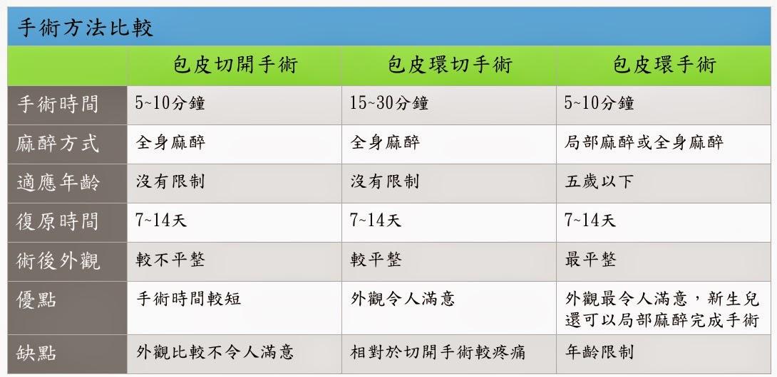 中山醫誌: 包皮的手術治療
