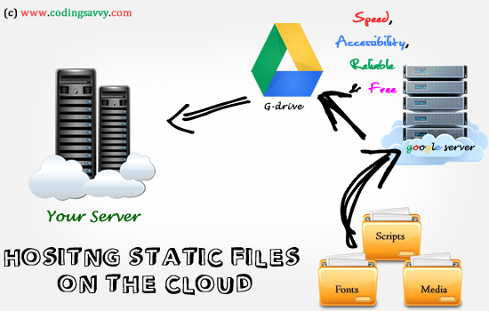 Hosting Static (JavaScript,CSS,Fonts,Media(mp3&mp4)) in the clod free