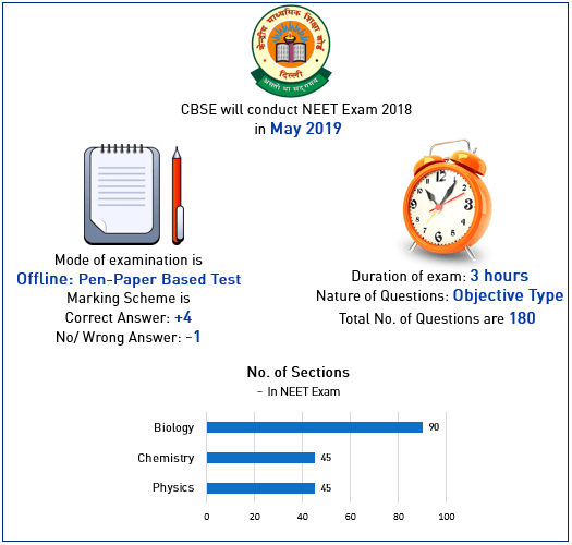 Neet 2018 syllabus informatics cbse will hold the medical examination in may 2018 neet is conducted for admission to mbbs and bds courses in india it is a national level entrance exam malvernweather Choice Image