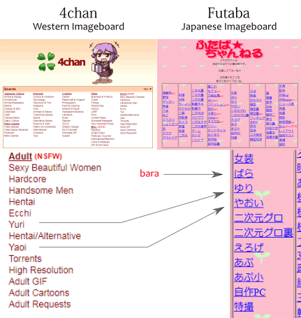 Comparison of 4chan vs. Futaba gay boards: yaoi, yuri and bara