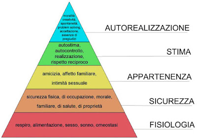 [Immagine: piramide-di-maslow-1024x686.jpg]