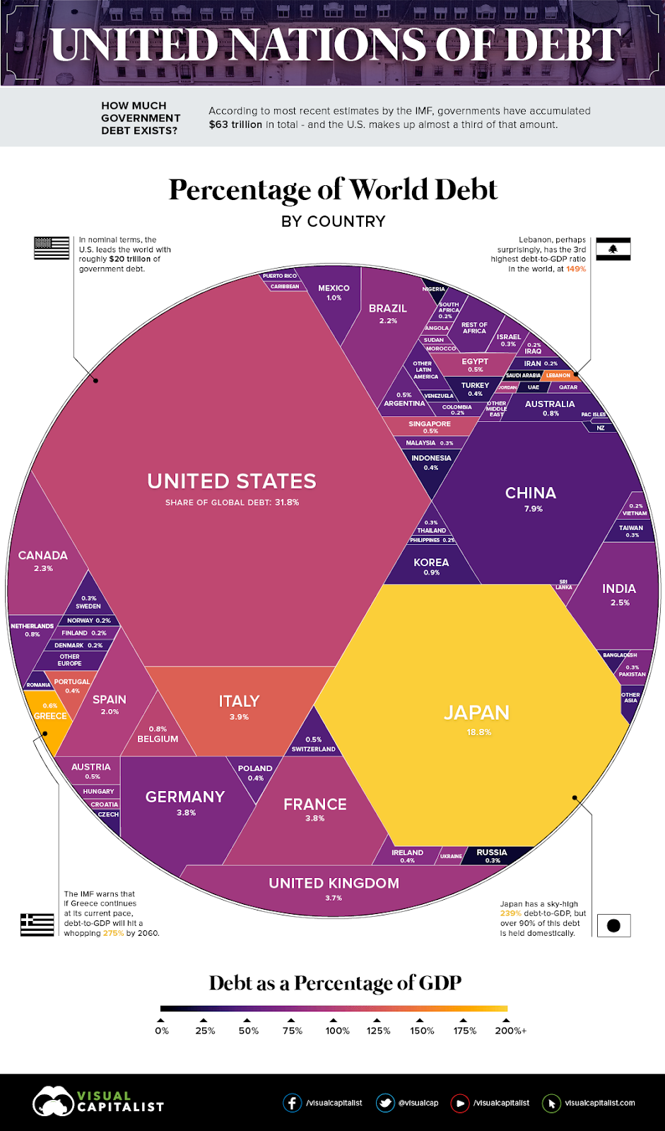Visual Capitalist: United Nations of Debt