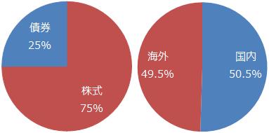 世界経済インデックスファンド50%:ひふみプラス50%