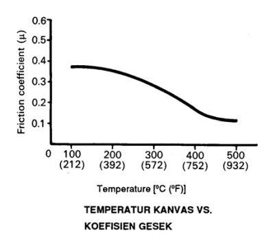 Temperatur kanvas VS Kefisien gesek