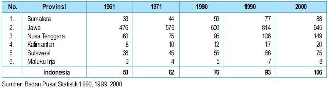 Kepadatan penduduk Indonesia Per Kilometer Persegi Berdasarkan Pulau tahun 1961 – 2000