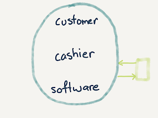 ellipse containing customer, cashier, software; arrows go back and forth to a smaller box on the side representing the control loop