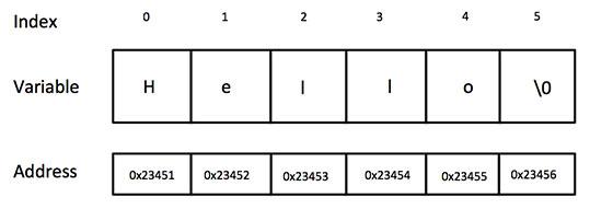 c-string-representation