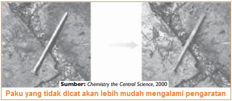 gambar perubahan kimia pada pengaratan - karat