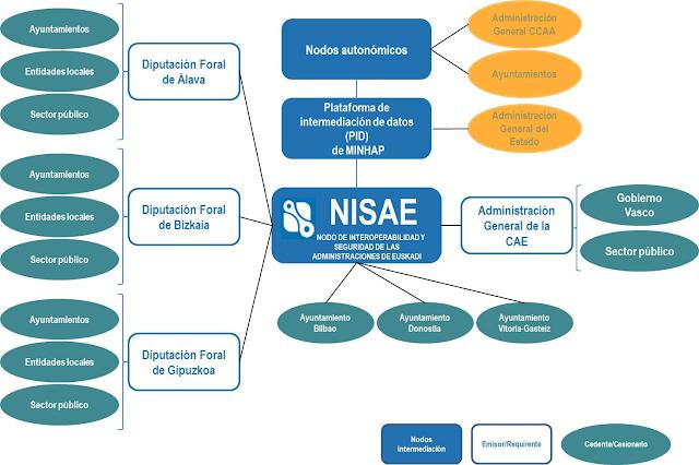 http://www.euskadi.eus/informacion/nisae-nodo-de-interoperabilidad-y-seguridad-de-las-administraciones-de-euskadi/web01-a2libzer/es/