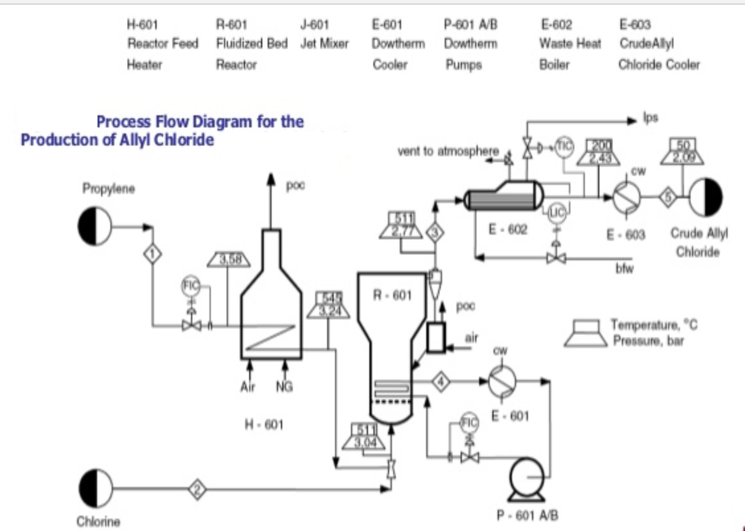 hight resolution of process flow diagram