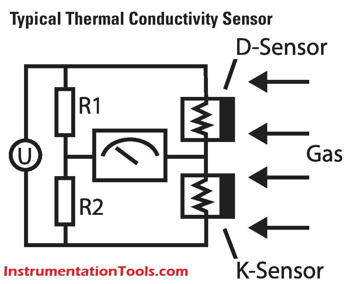 Gas Detectors Working Principle