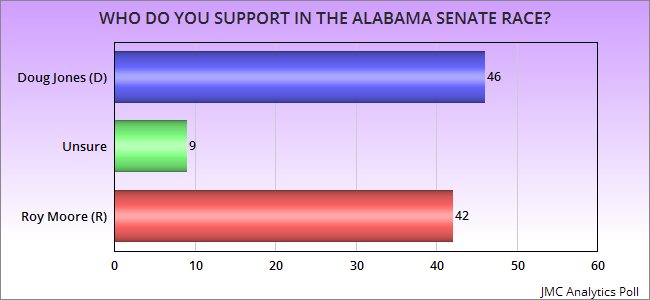 jobsanger: Newest Alabama Senate Polls Are All Over The Map on abortion polls, gop polls, mitt romney polls, arkansas political polls, florida polls,