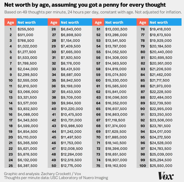 Your net worth if you had a penny for every thought