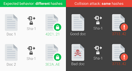 Announcing the first SHA1 collision