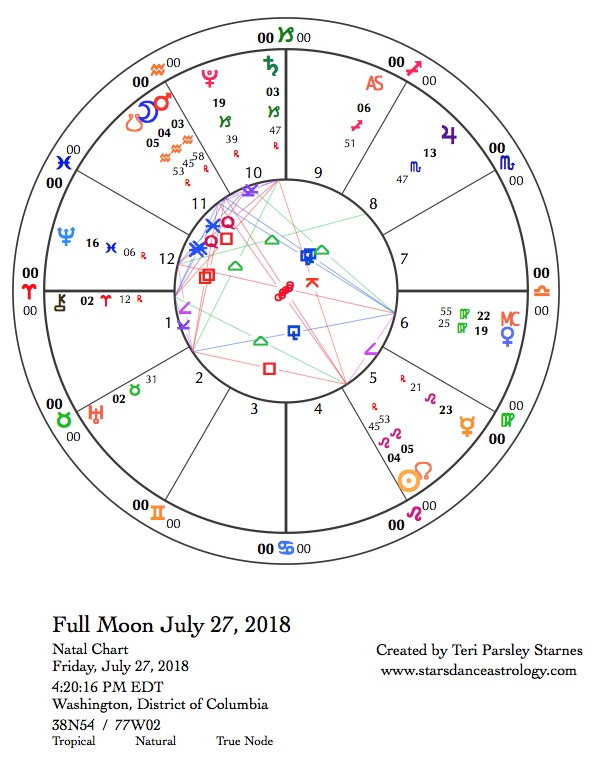 Starsdance Astrology: Follow the Moon: July 27, 2018 - July 29