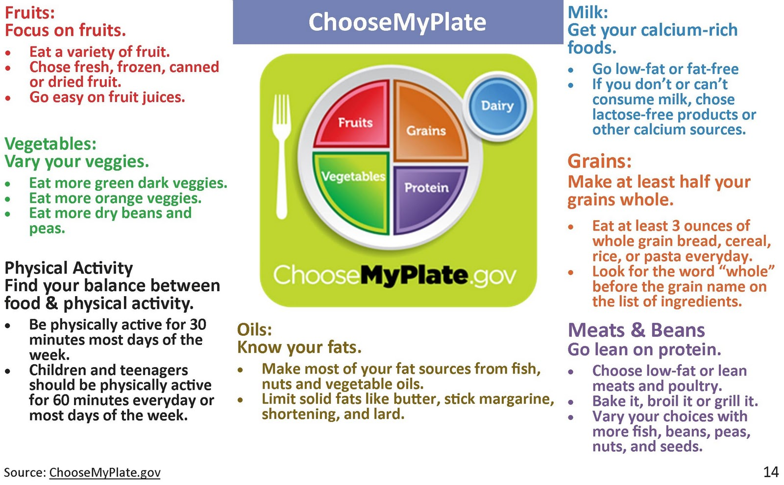 diagram food guide brain frontal view colour nutrition an introduction to myplate