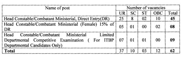 ITBP Head Constable Recruitment