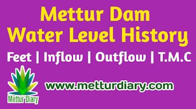 mettur dam water level history