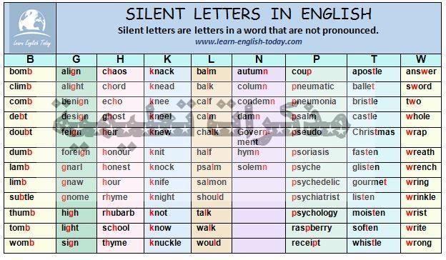 الحروف الإنجليزية التي تكتب و لا تنطق Silent letters