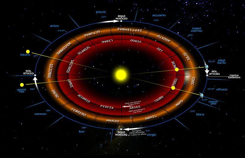 Grado 24 los 12 signos del zodiaco - Los signos del zodiaco en orden ...
