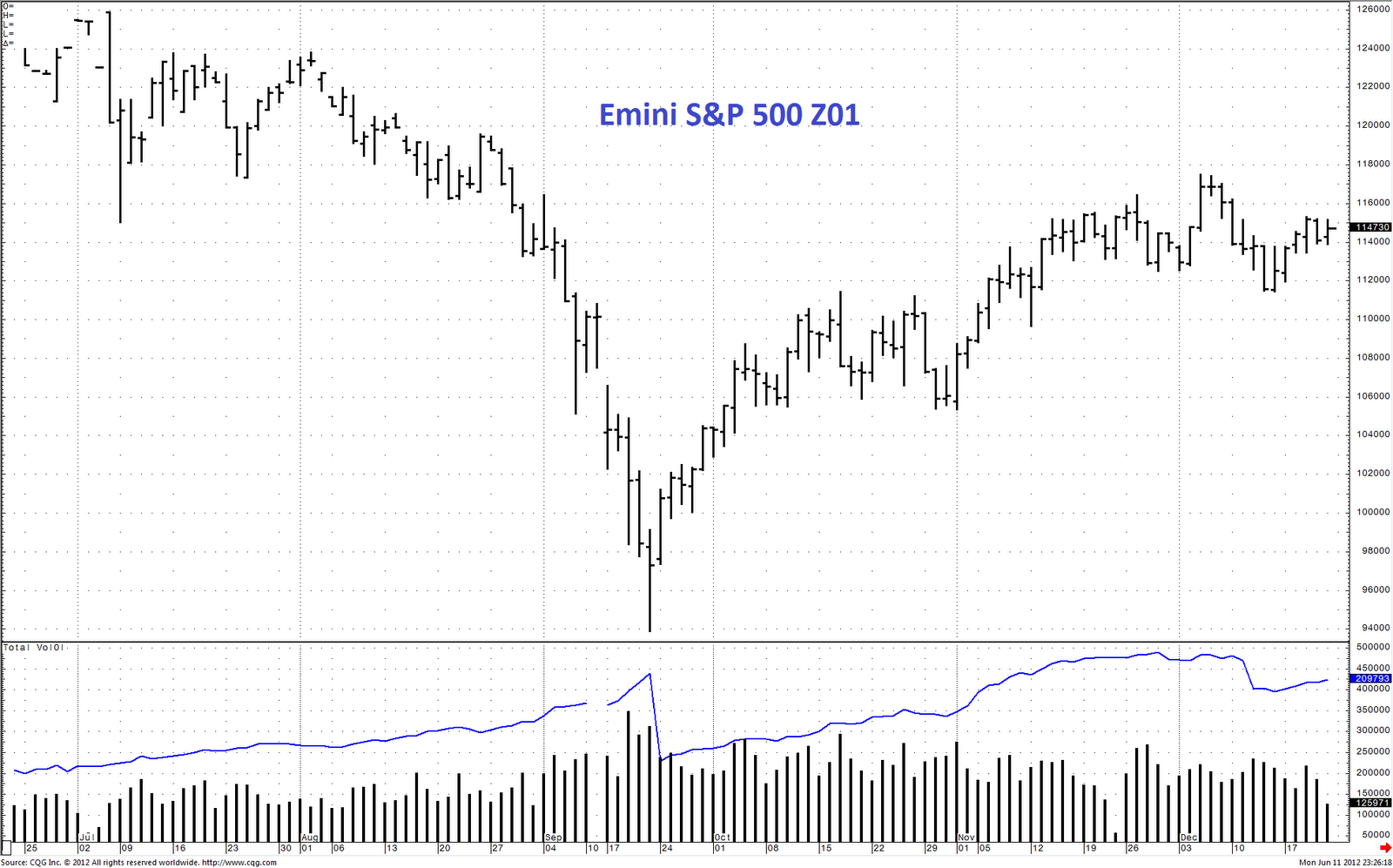 Charts 2001