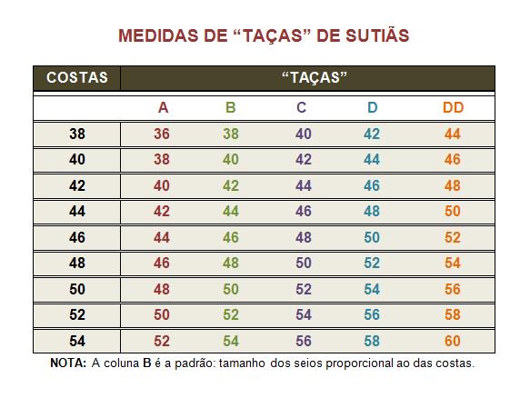 61f9fb2e1 Quanto a tabela acima é só associar