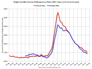 Fannie Mae: Mortgage Serious Delinquency rate declined in May, Lowest since December 2007