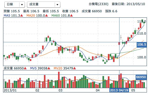 超敗家煙酒生: 【Stock】近期的投資績效