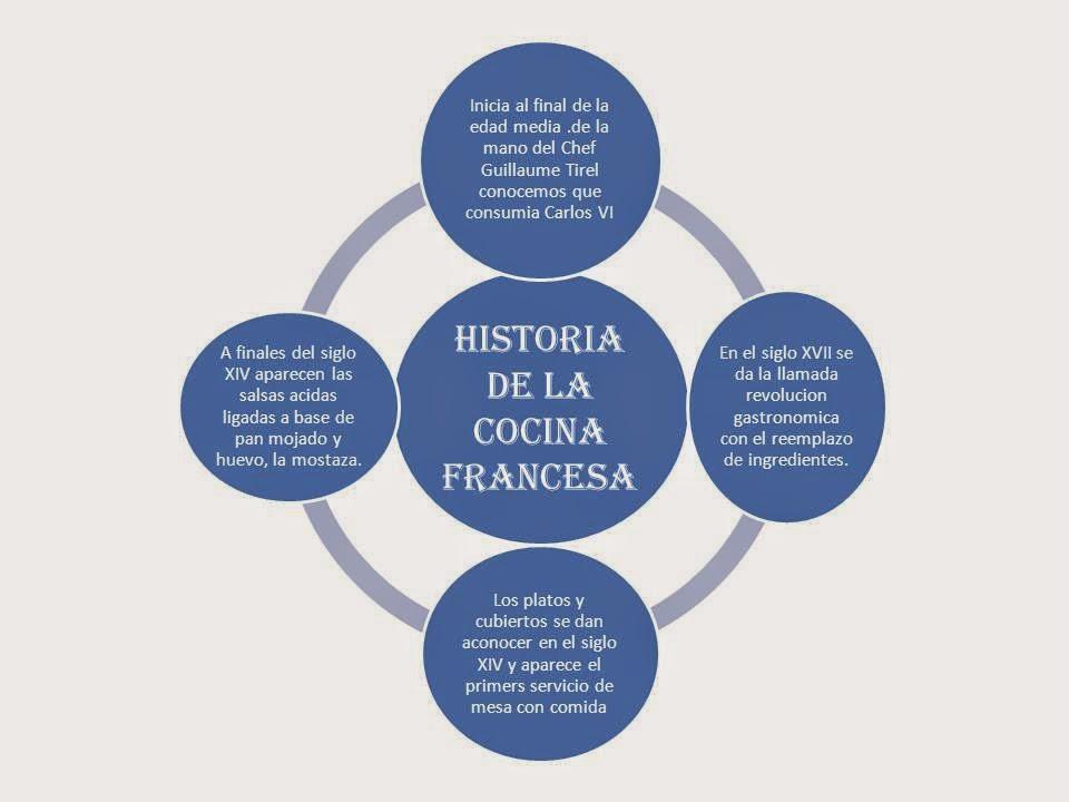 Cocina Francesa Historia