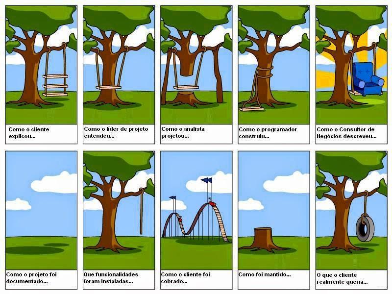 Exemplo de projeto na cabeça de um desenvolvedor, gerente e cliente. Exemplificando o benefício do escopo aberto.