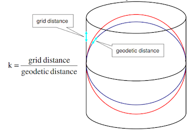 ellipsoid vs sphere projections