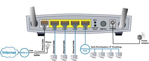 Telus Router Ip Address Gastronomia Y Viajes