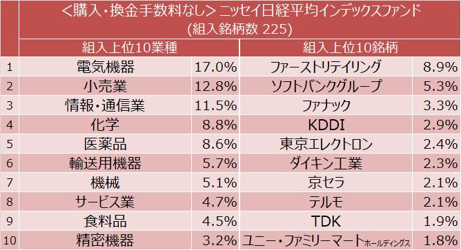 <購入・換金手数料なし>ニッセイ日経平均インデックスファンド 組入上位10業種と組入上位10銘柄