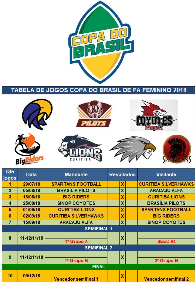 99a1a14441 Grupos e Tabela da Copa do Brasil de Futebol Americano Feminino 2018.