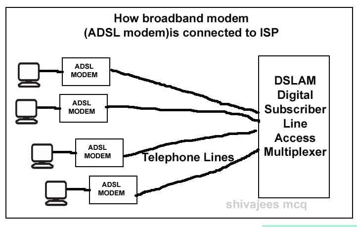 Rate Adaptive DSL Modem Short Form Is A RADSL BRateDSL