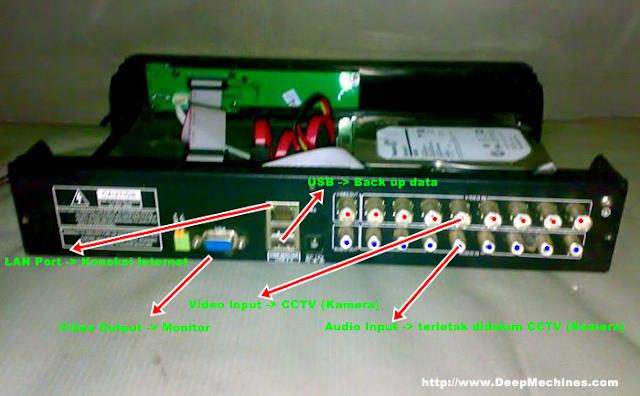 Posisi dari Belakang sebuah DVR (Digital Video Recorder)